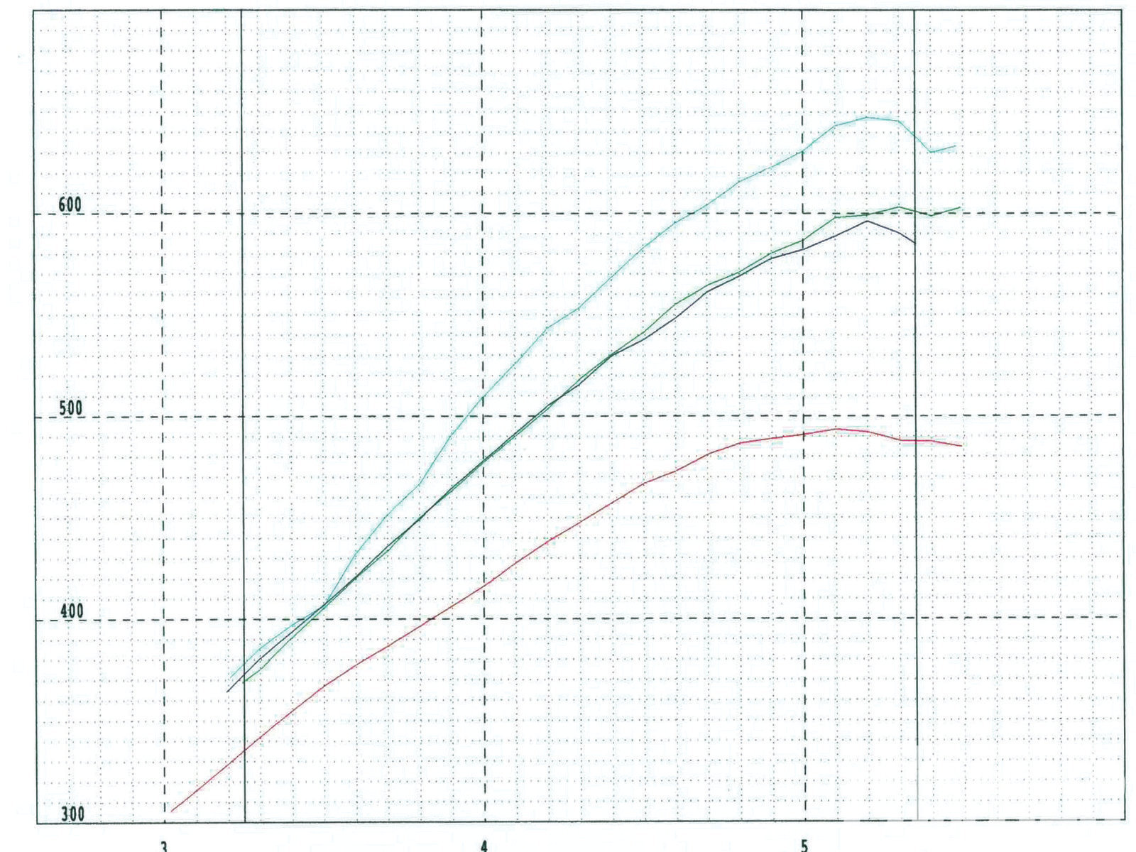 [Corrected Horsepower] 18. The red line represents a normally aspirated pull on 92-octane from our previous oil test. Blue is the baseline with the supercharger, 4.00-inch pulley, 92-octane, and no methanol injection; green is the 4.00-inch pulley, 92-octane, with methanol injection; aqua is the 3.25-inch pulley, 100-octane fuel, and methanol injection.
