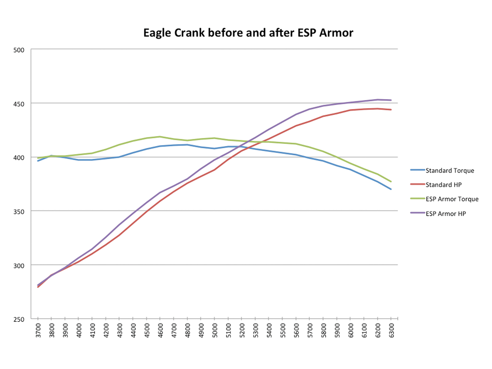 [16] And here are the results. It turns out that Eagle's ESP Armor does, in fact, provide a very real benefit to engine power. Both horsepower and torque are improved throughout the rpm range. We chose a typical on-track rpm operating range of 4,000 to 6,000 rpm, and across that span the average torque improved by nearly 8 lb-ft and the horsepower did the same. And while it isn't nearly as sexy as horsepower, we also noticed that the mirror-like surface created by the ESP Armor process helped maintain lower oil temps, which is also a definite plus.