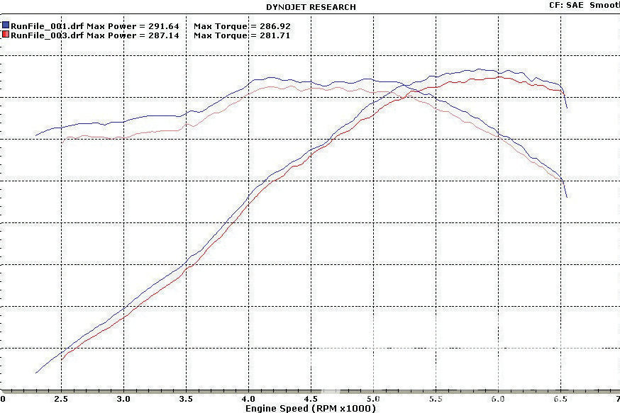 Is your car hard to push around in and out of the shop? If you car doesn't roll well, that's most likely cause there is some sort of bind condition happening somewhere in the drivetrain. Being in bind does nothing but rob power. If it takes more power to turn the wheels, it's less power getting to the ground. The graph above is from a Street Stock team that had a Monte Carlo that was very hard to push. The driveline was misaligned and the rearend was out of square. Because of this, the car fought itself just to roll. Freeing all the bind up was like finding free horsepower for this team.