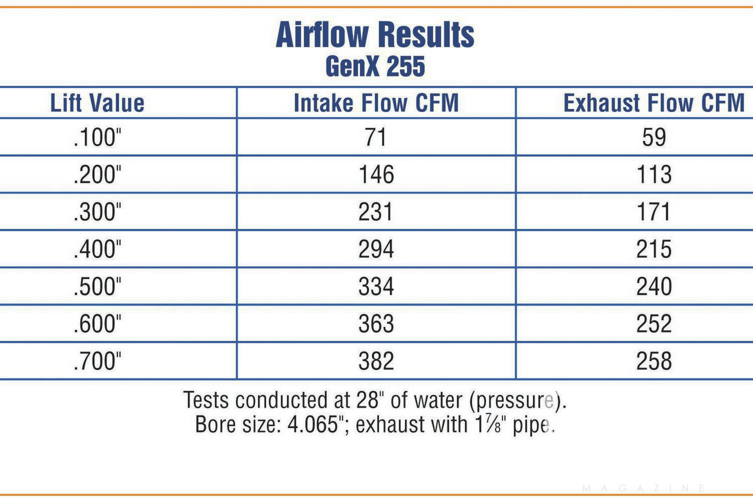 Looking at the airflow results, we were impressed with the mid-lift flow numbers, not just max lift flow. These cylinder heads have the potential to flow enough air to make 700 hp. Yes, these are TFS's test results, but we've had no reason to doubt Trick Flow's numbers in the past.