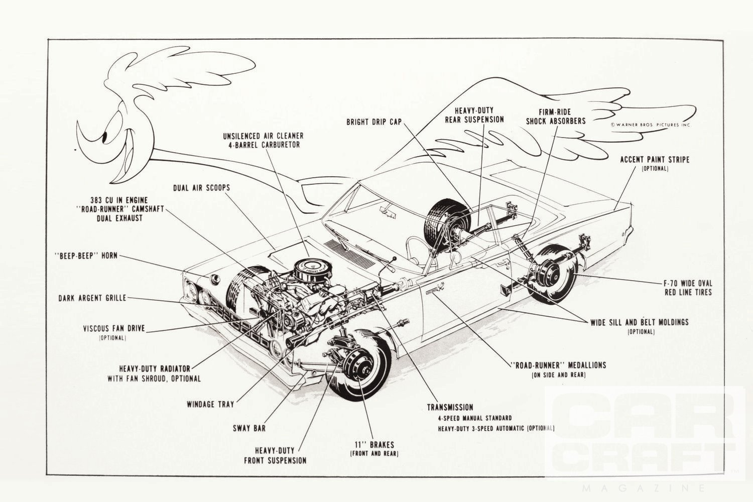 "In 1968, Plymouth circulated this line drawing to highlight the Road Runner's long list of standard features. One odd detail separating '68s from '69s was the color of the ""beep beep"" horn. First-year cars got a basic black horn (with special aluminum windings to emulate the cartoon bird's call), while second-year cars (and all Road Runners through '75) came with their horn housings painted light purple. A sticker reading ""voice of the Road Runner"" was affixed in '69 and beyond. In '68, the hood scoops were non-functional, not even on Hemi cars."