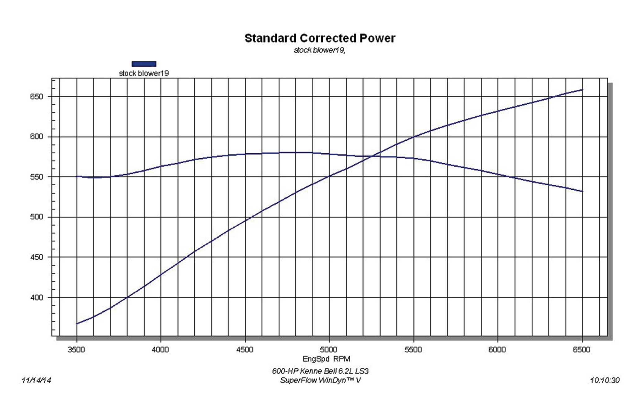 four ways to get your ls engine to 600 horsepower