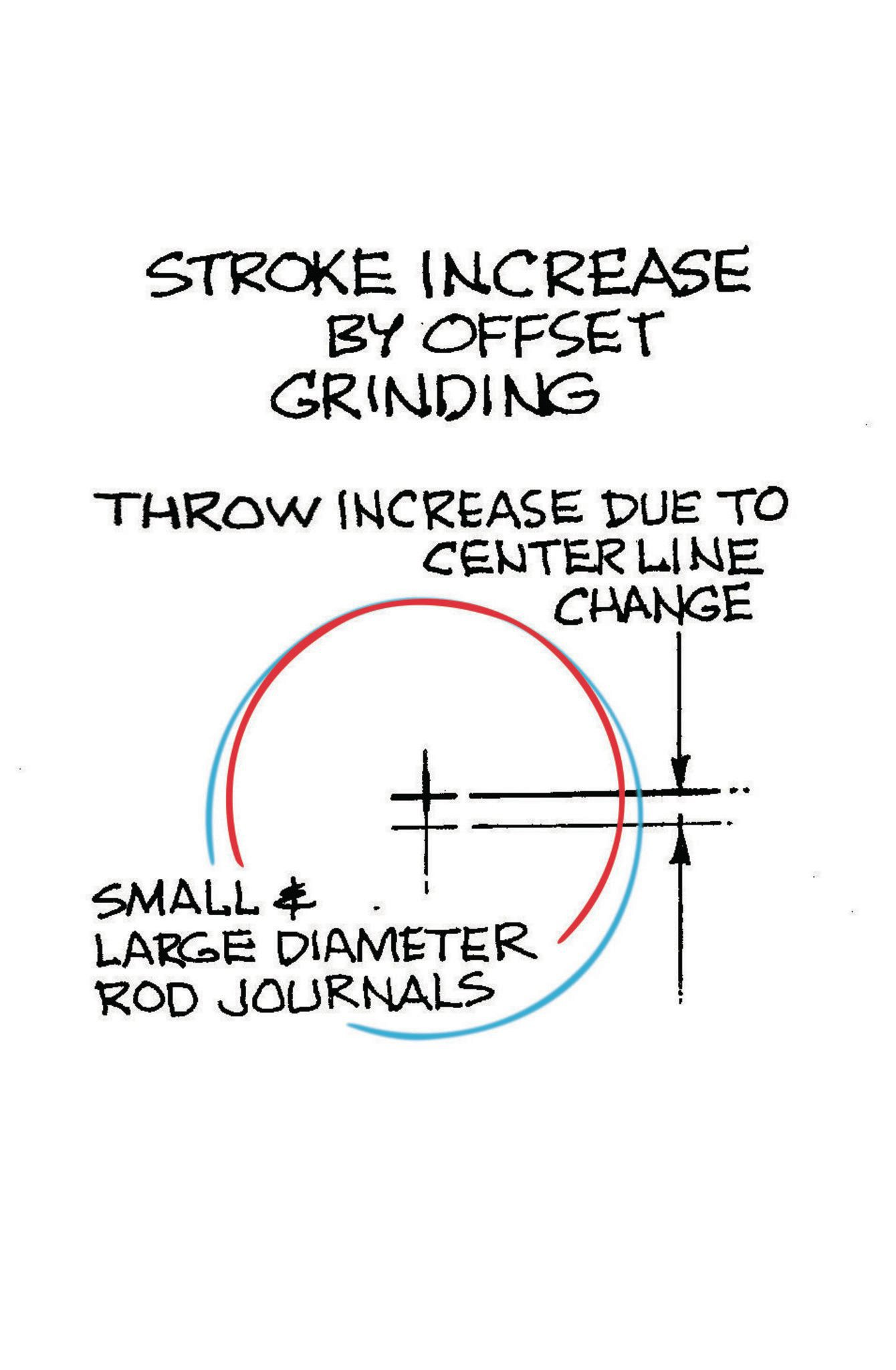 A crank can have its stroke increased by offset-grinding the original rod journals to a smaller-diameter journal.