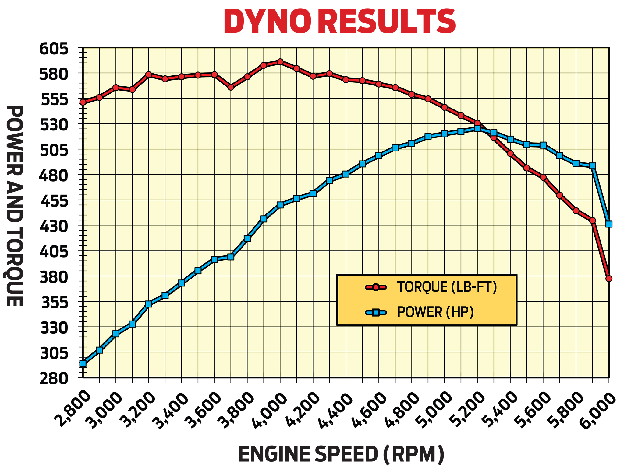 In preliminary tests on Advanced Engine Concepts engine dyno, Rob's 481ci Olds peaked at 525.3 hp and 590.9 lb-ft of torque. Average output from 2,800–6,000 was 447 hp and 542 lb-ft. It made over 500 lb-ft from 2,800 rpm (the lowest point tested) through 5,400 rpm, and more than 500 hp from 4,800 through 5,600.