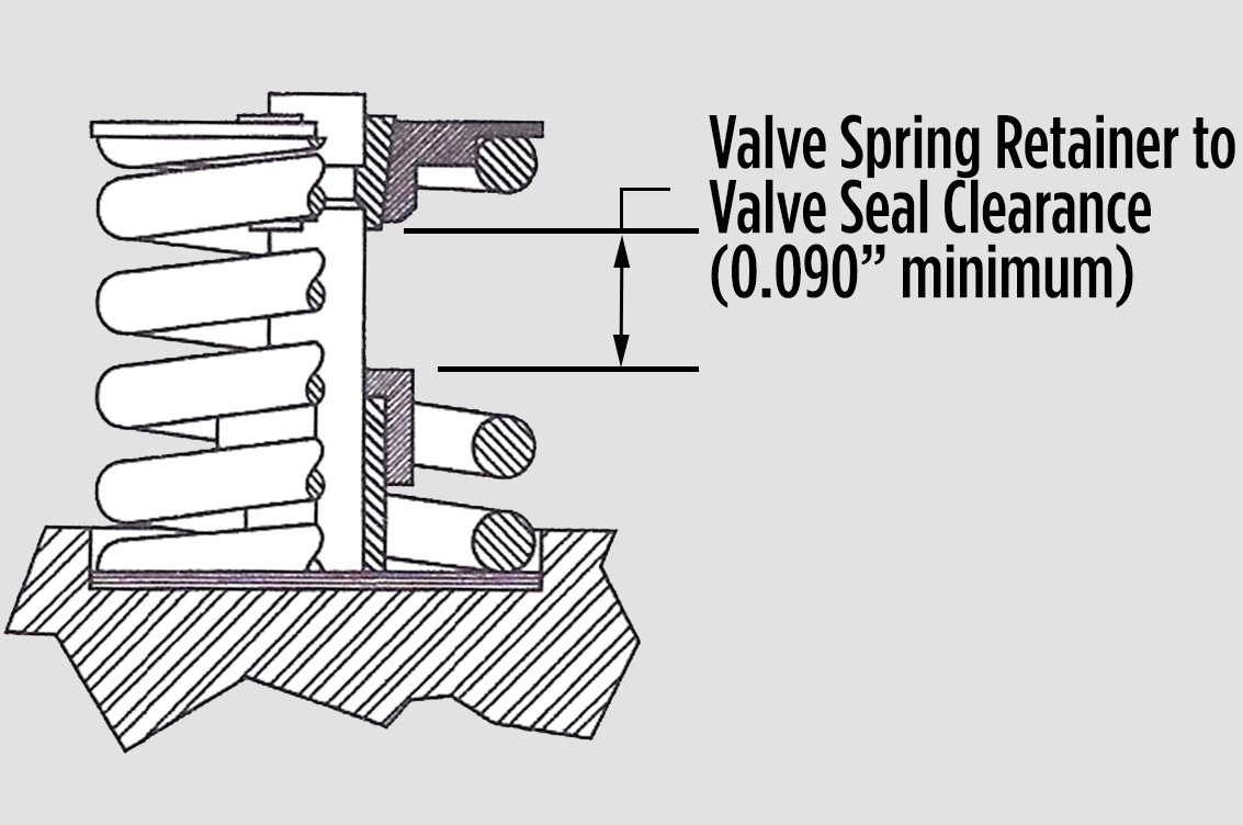 Most engine builders arrange the valvespring to be within 0.050 to 0.060 inch of coil bound, which returns the spring to a uniform, stable shape on every closing cycle. This measurement is taken between the valvespring coils when the valve is fully open, or when the lifter is resting on the top of the cam lobe. There should also be sufficient clearance between the valvespring retainer and the valve seat.