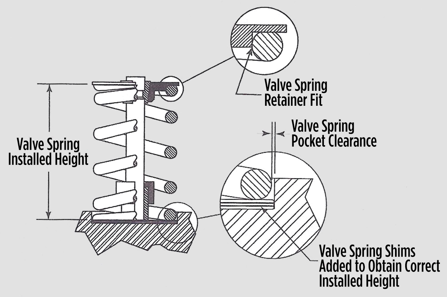 If insufficient clearance exists between pocket wall and spring, you need to machine the pocket with a spring seat cutter to prevent binding. By contrast, excessive clearance between the pocket wall and the spring provokes unwanted, harmful movement.