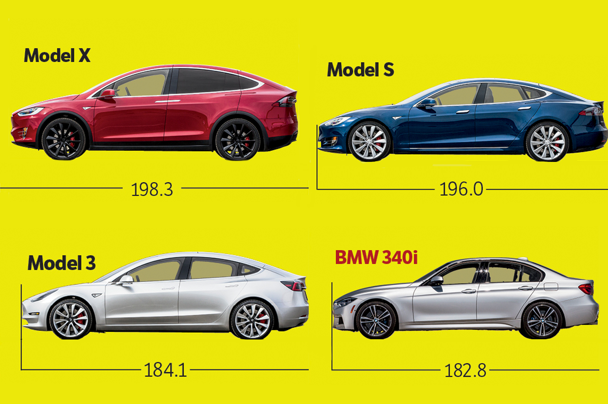 Tesla Model 3 In Depth Exclusive Photos And Analysis Motor Design Diagram Pics The Trend Estimate Of 3s Length Is Based On Image Scaling Best