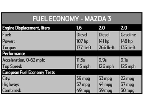 2007 Mazda3 Diesel New Car Truck And Suv Road Tests