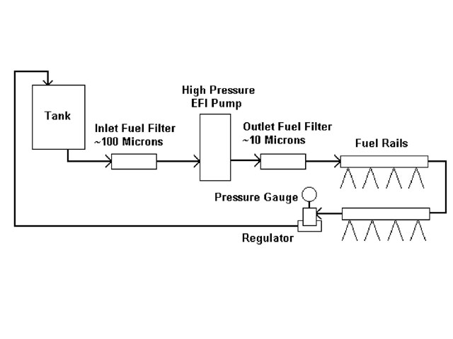 Ls Fuel System And Fuel Tank Parts Diagram Car Parts Diagram