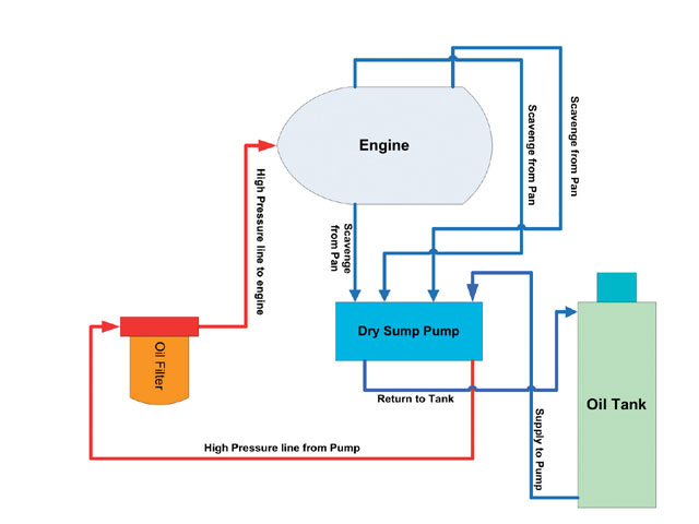 the advantages that are not horsepower related, from both a qualitative  and quantitative perspective  first and foremost, the dry-sump system  allows you