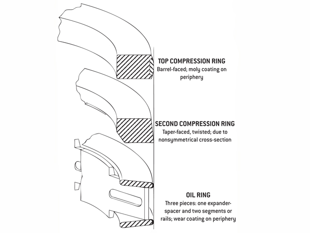 Piston Ring Tech - The Latest Developments In Cylinder ...