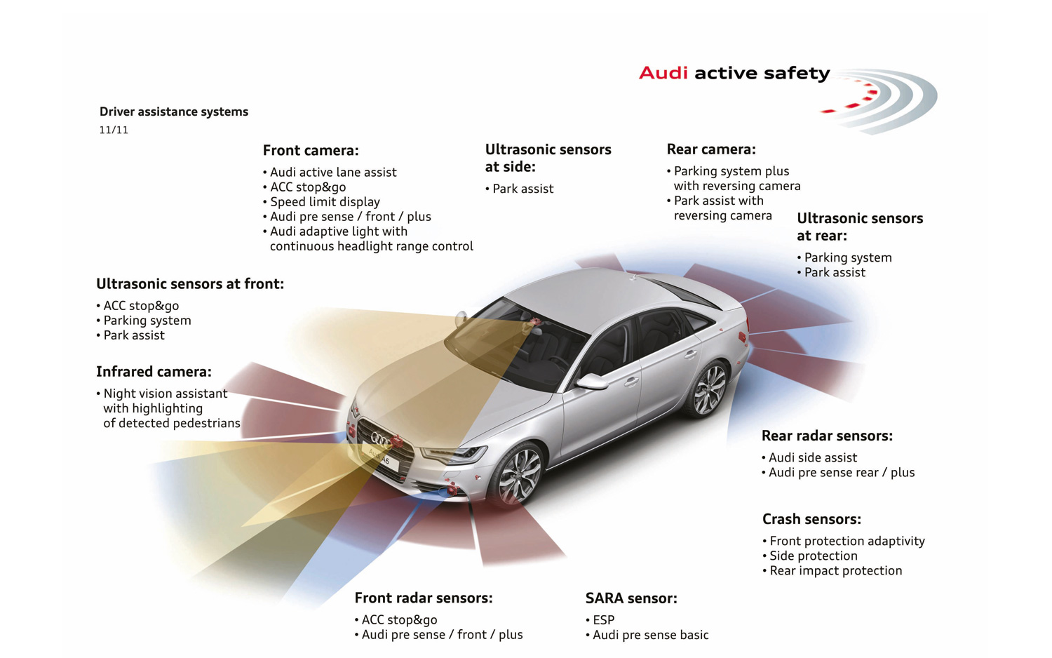 Study Says 66 Percent Of Drivers Want Cars With Active Safety Tech Audi 2 8 Engine Cam Diagram Do You