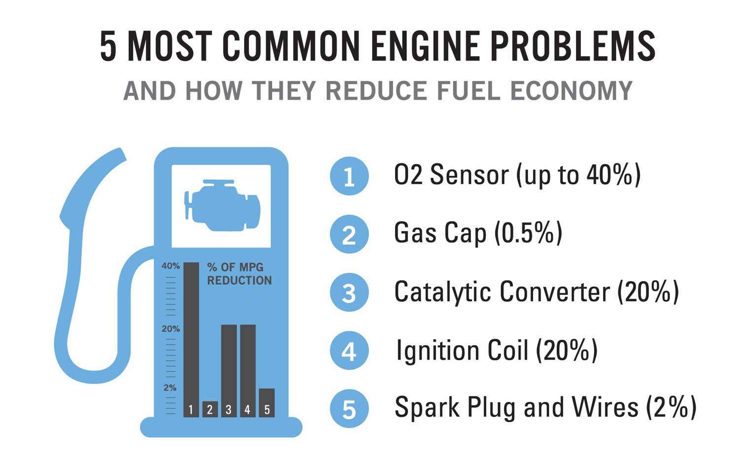 Check Engine: Top 10 Reasons This Light Glows