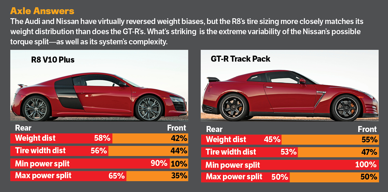 2014 audi r8 v10 plus vs 2014 nissan gt r track pack