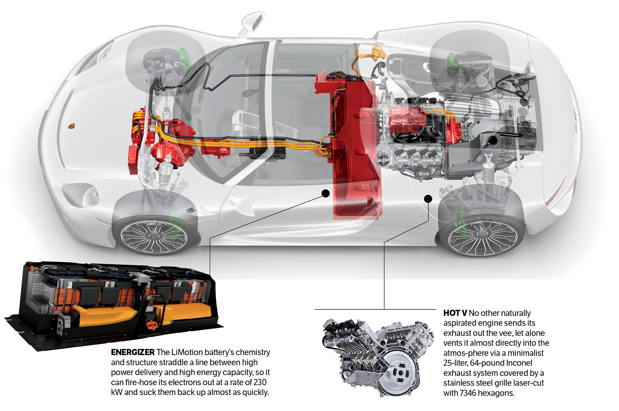 The Hypercar Blueprint Motor Trend Fire Engine Drivetrain Diagram
