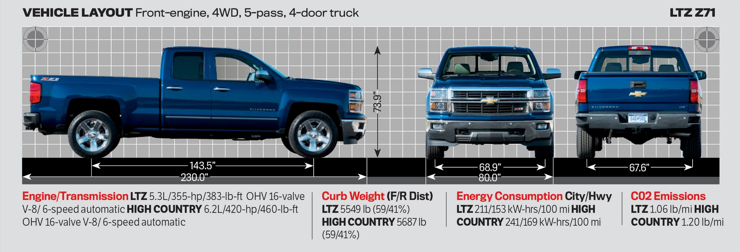Motor Trend 2014 Truck Of The Year Contenders Motortrend
