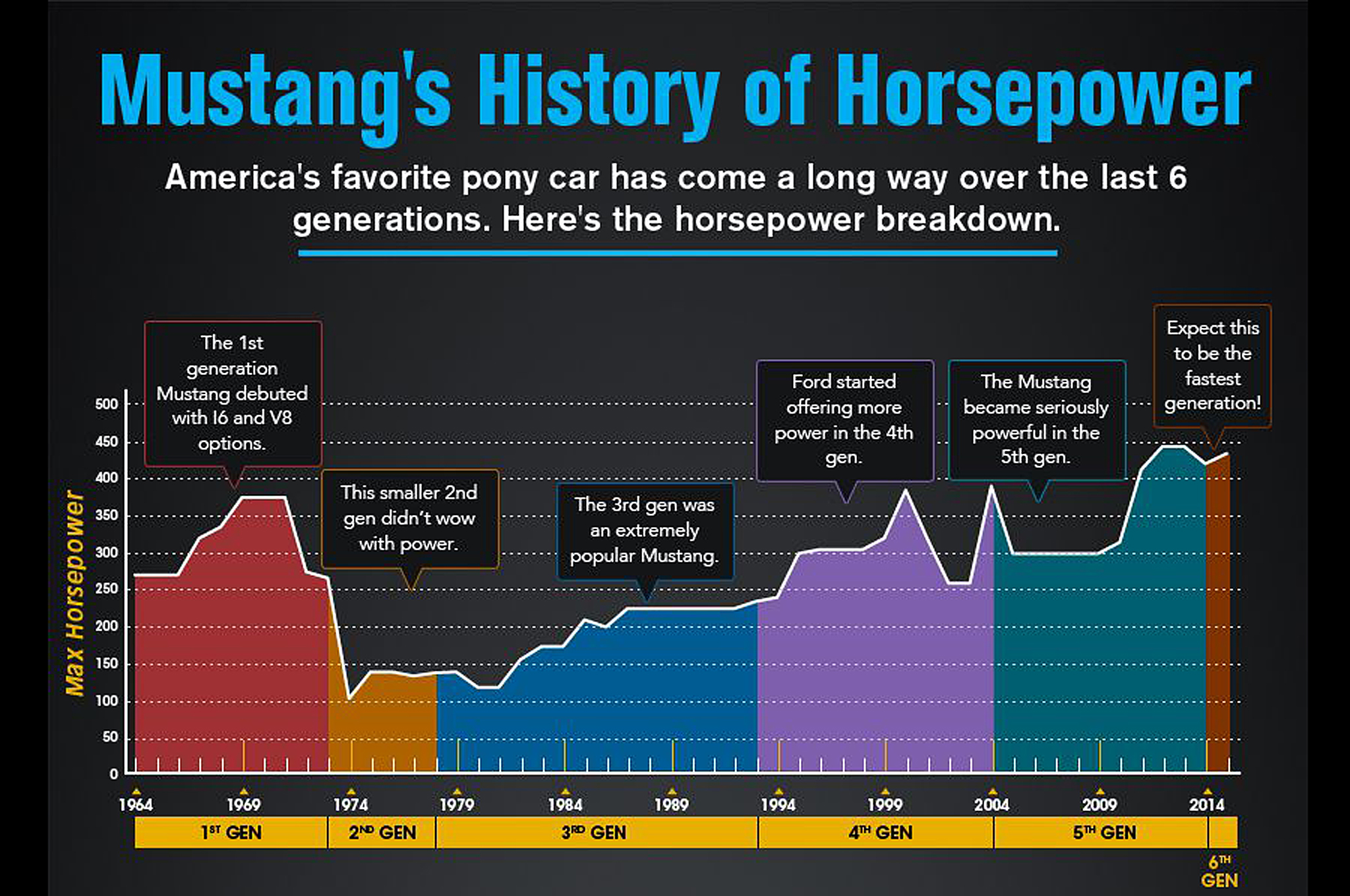 Ford Mustang Horsepower By Year